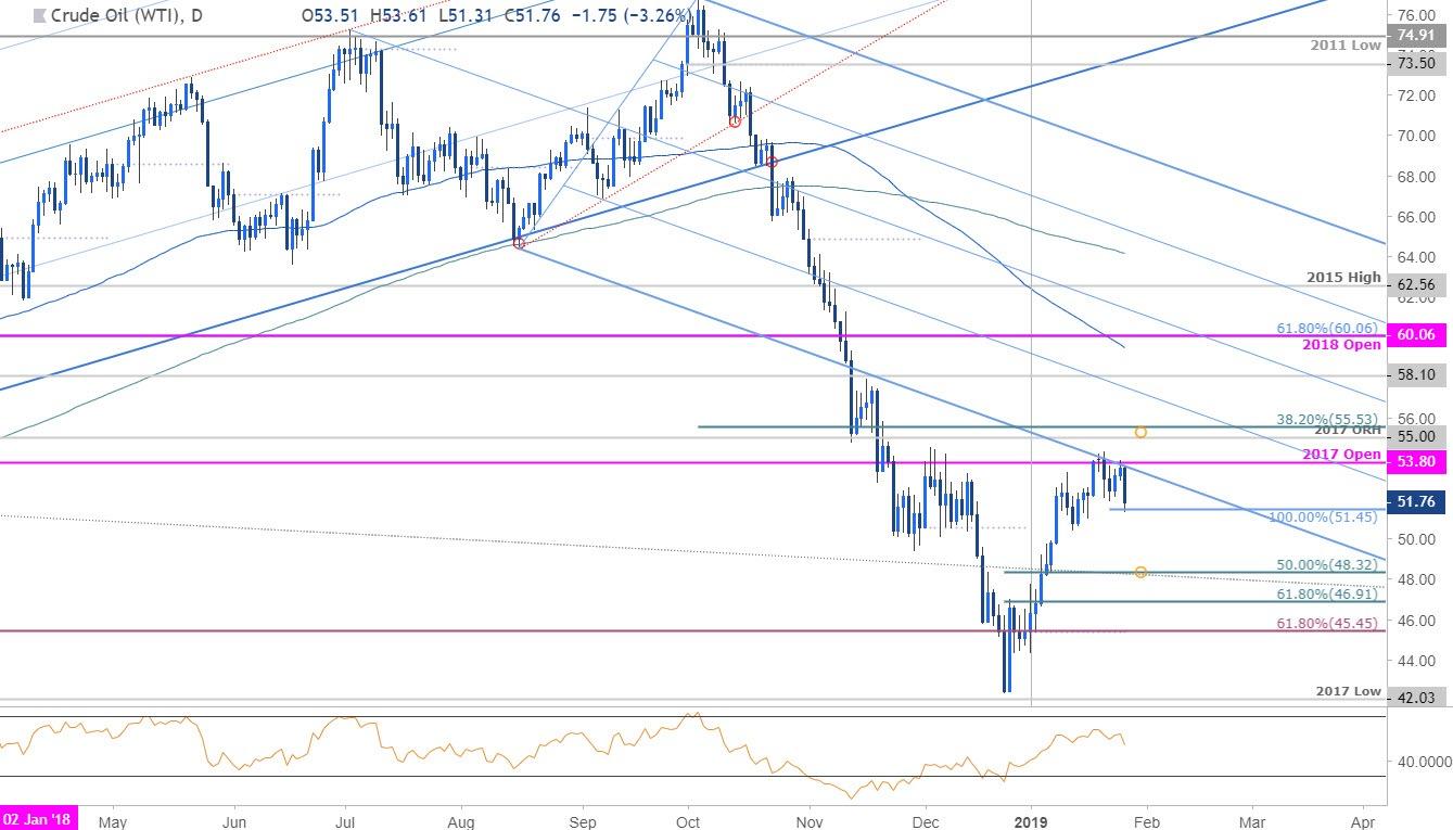 Crude Oil Price Chart - Daily WTI