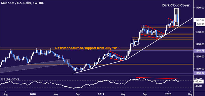 Gold price chart - weekly