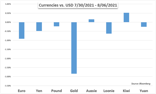 Dow, Gold, Oil, US Dollar, Yen, Inflation, Covid