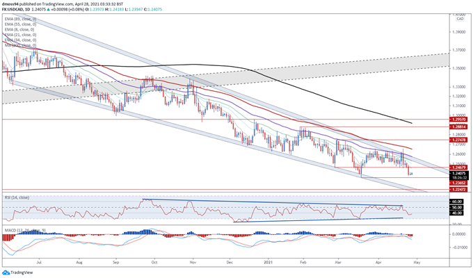 Canadian Dollar Forecast: Oil Prices, Covid-19 Infections May Weigh on CAD