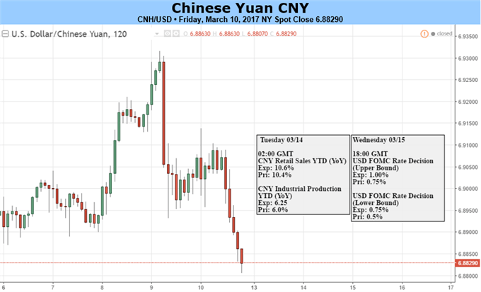 PBOC, Fed Policies Remain Key Drivers to Yuan
