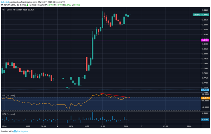 USD/BRL Technical Analysis: RSI Suggesting Near-Term Drop Coming