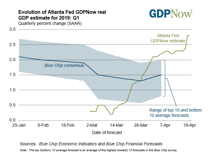 atlanta fed gdp, atlanta fed gdpnow