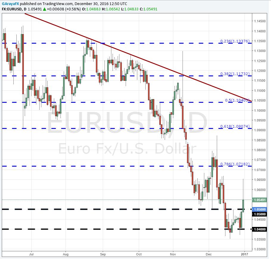 EUR/USD rompe los 1.050 y toma ventaja de la debilidad del dólar.