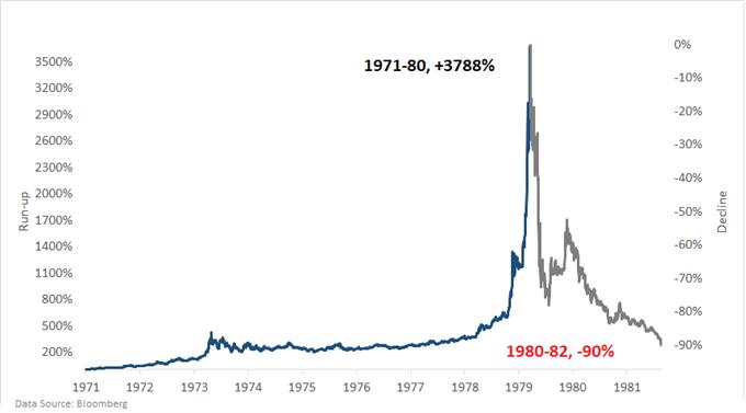 Silver chart market bubble 1970s
