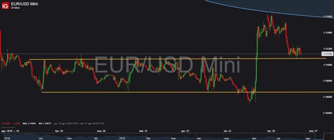 Gráfico 30 minutos EUR/USD - 26/08/2019