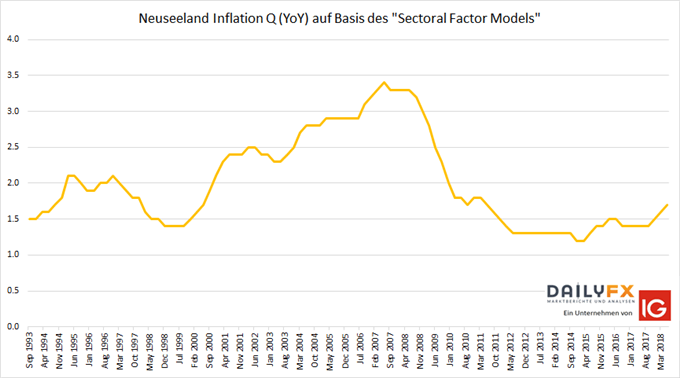 Neuseeland Inflation Sectoral Factor Model