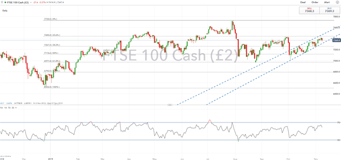 FTSE 100 Price Chart Daily