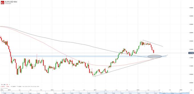 EUR USD Chart Wochenbasis
