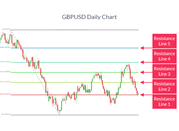 GBPUSD chart with fibonacci retracement levels showing how to trade fibonacci.