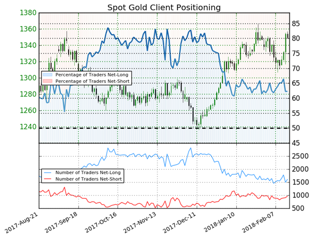 الذهب: تحول مراكز المتداولين يعطي إشارة غير واضحة لاتجاه أسعار الذهب
