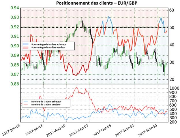 EUR/GBP: Fort signal haussier