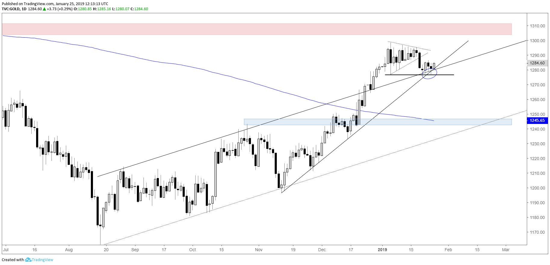 Gold Daily Chart Sitting On Strong Support
