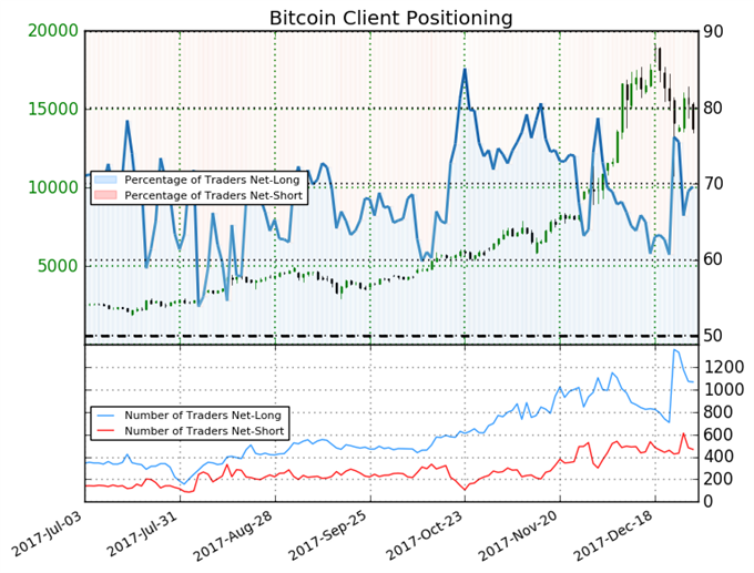 Bitcoin May Fall Further Despite Tough Week