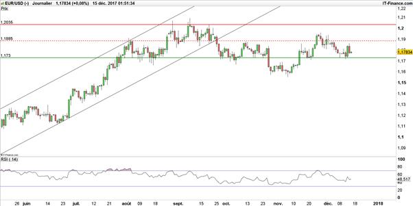 EUR/USD : après 24h d'intensité, quelle tendance pour l'Euro-Dollar ?
