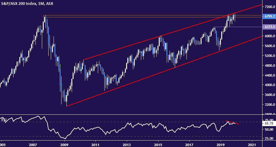 S P Asx 200 Chart Hints Australian Stocks Face Major Reversal