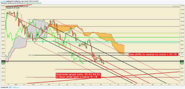 Dollar Technical Analysis: Is USD Weakness Overdone or Appropriate?