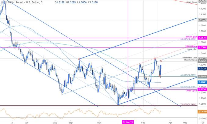 GBP/USD Price Chart - British Pound vs US Dollar Daily