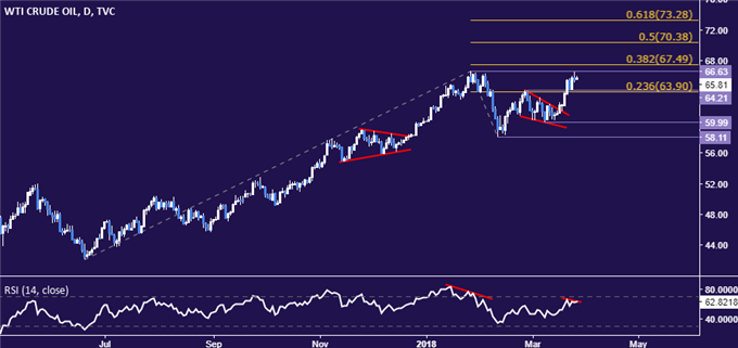 Crude Oil Prices Eye API Data, May Turn at Chart Resistance