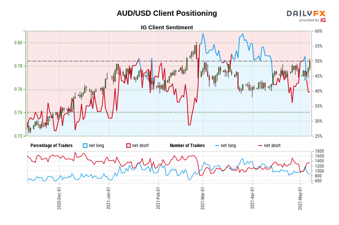 Weekly Australian Dollar Technical Forecast: Fresh Highs in Sight for AUD/JPY, AUD/USD