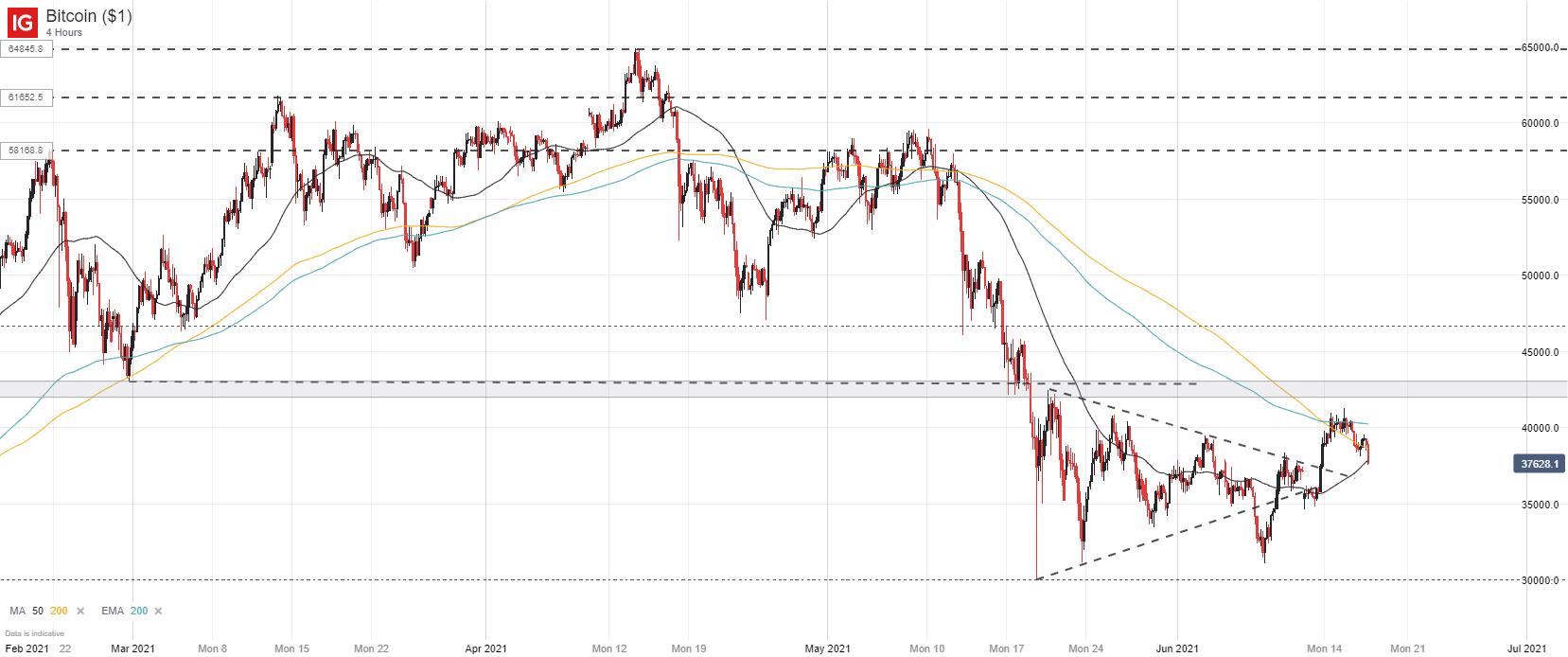 trading usd vs btc)