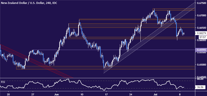 NZDUSD Technical Analysis: One-Month Uptrend Broken. Now What?