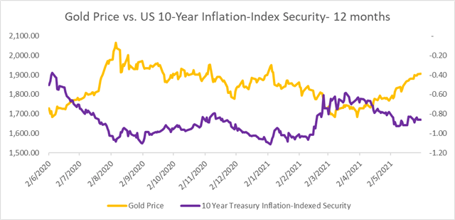 Gold Prices Hit Four-Month High as US Dollar, Bond yields Retreat