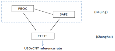 China's Central Bank's role in managing the Yuan