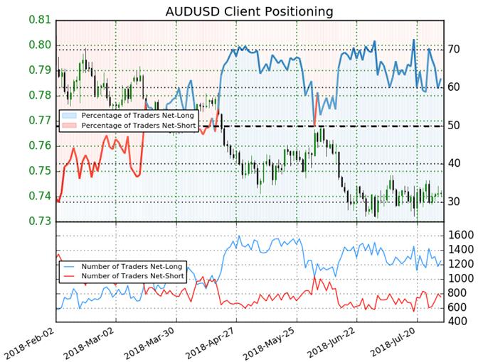 AUDUSD sentiment chart forecasting additional losses.