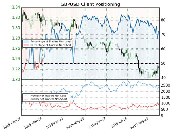 GBP/USD : le signal du Sentiment est haussier malgré une majorité d'acheteurs