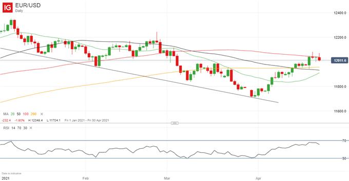 Euro Forecast: EUR/USD Outlook Still Constructive After Break Above 1.20
