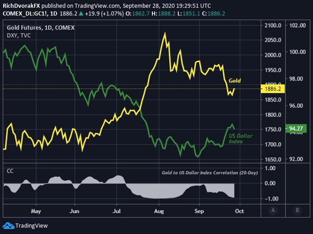 Grafico del prezzo dell'oro con indice del dollaro USA sovrapposto