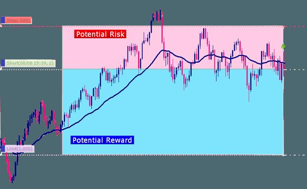 risk-reward ratio capital