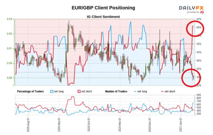 EURGBP client sentiment