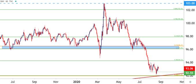 ABD Doları Günlük Fiyat Tablosu