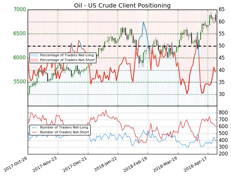 Crude Oil Price Forecast: Bullish Demand Narrative May Lift