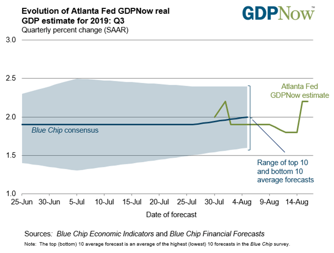 Atlanta FED GDPNow Forecast Chart
