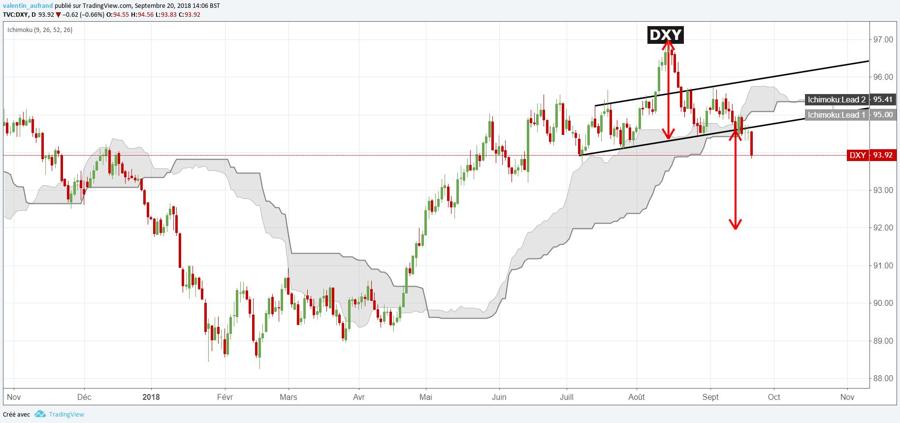 Le Dollar Chute Face à L Euro La Livre Sterling Et Cours De