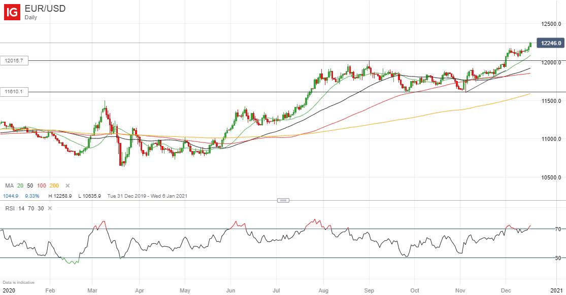 forex euro dollar trend