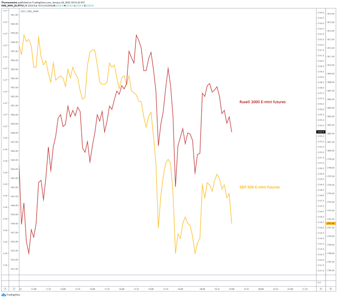 S&P 500, Russell 2000 canlandırma tablosu