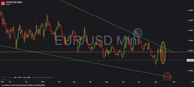 Gráfico diario EUR/USD - 15/08/2019