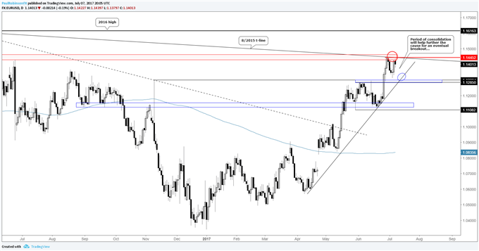 EURUSD Readying Itself for a Move to the 2016 High