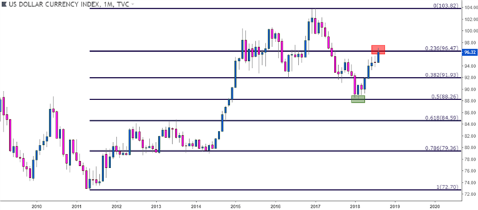 us dollar usd monthly price chart