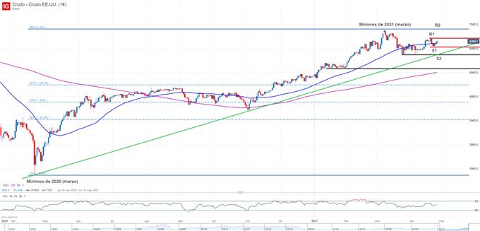 Gráfico técnico del precio del petróleo