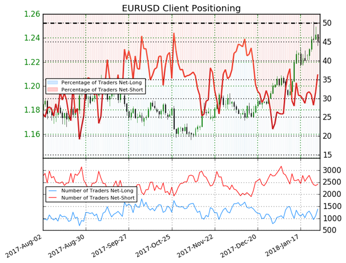 Euro May Reverse Based on Sentiment