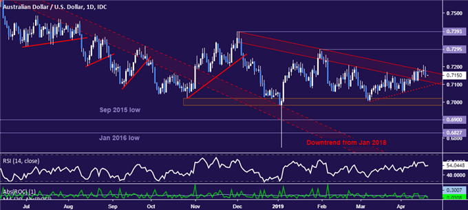 AUD/USD Technical Analysis: Aiming to Test Below 0.71 Figure?