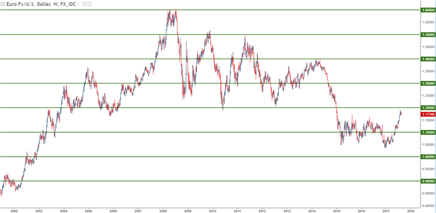 Support and Resistance in the Forex Market, Part One