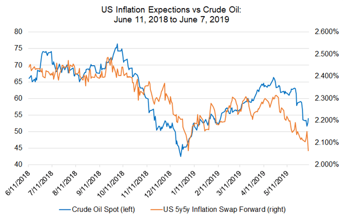 us inflation expecations, crude oil prices, oil prices, us inflation expecations crude oil, us 5y5y inflation swap forwards