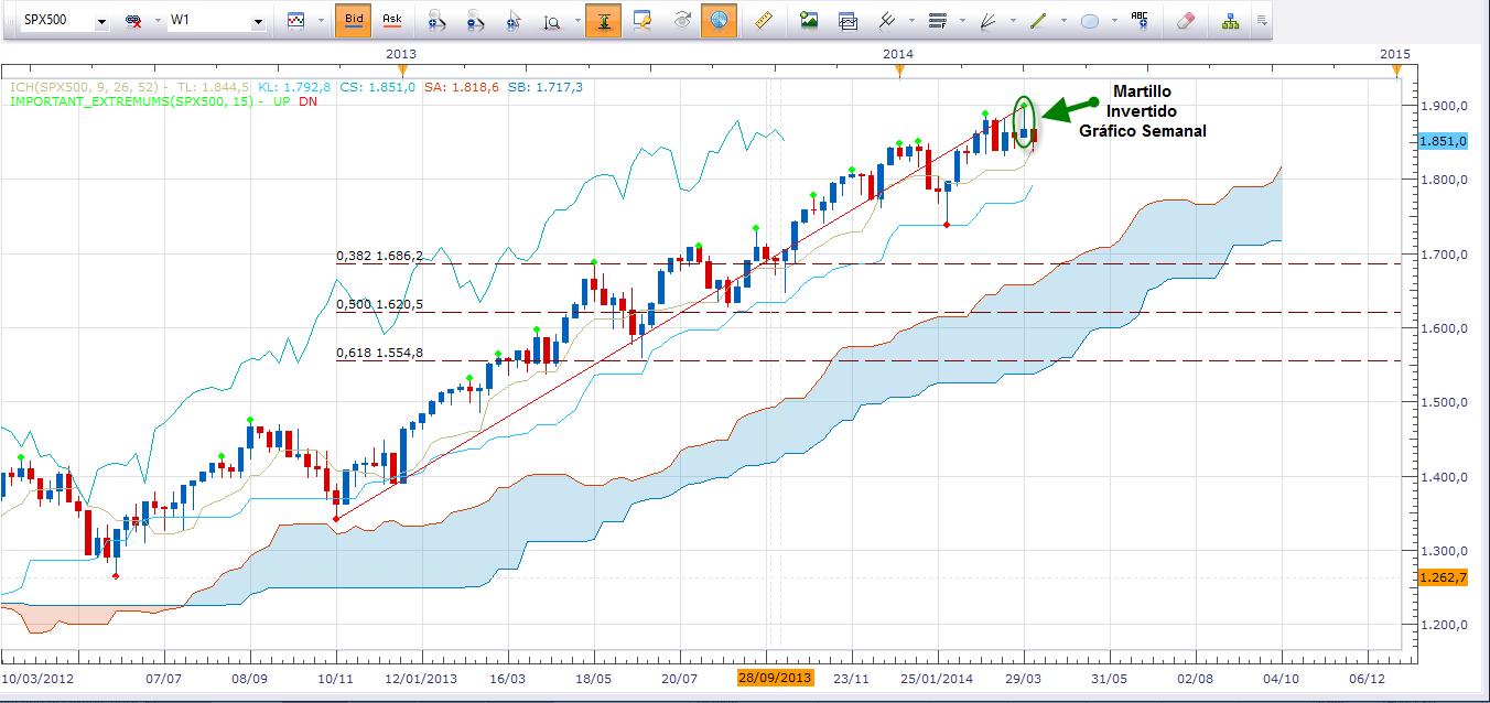 S&P500 deja marca del 1.850