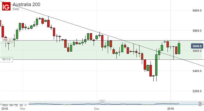 ASX 200 Technical Analysis: Post-Crisis Uptrend Remains In Balance